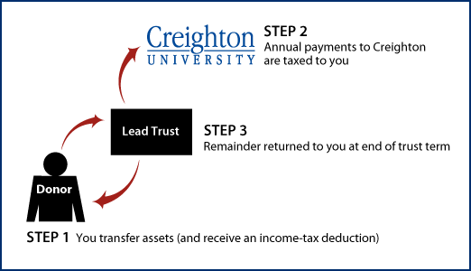 Grantor Lead Trust Diagram